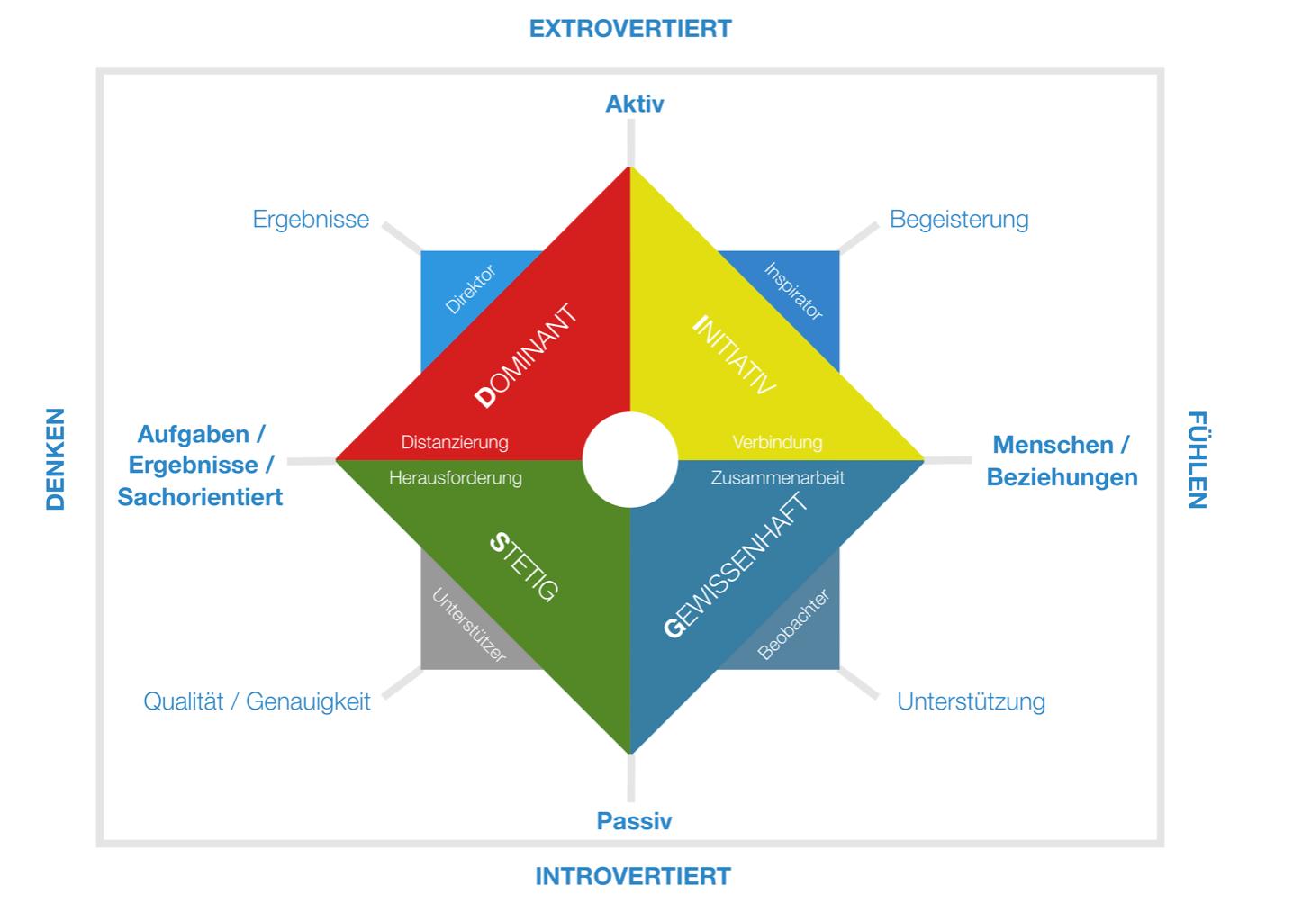 Profiling mit dem DISG-Modell